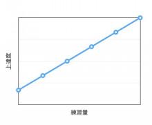 成長速度2グラフ